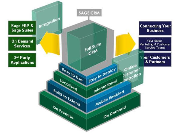 Sage CRM Malaysia Benefits and Breakdown